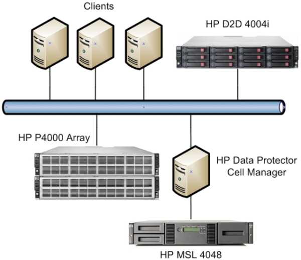 Dptips  Looking At Hp U2019s Iscsi D2d With Data Protector